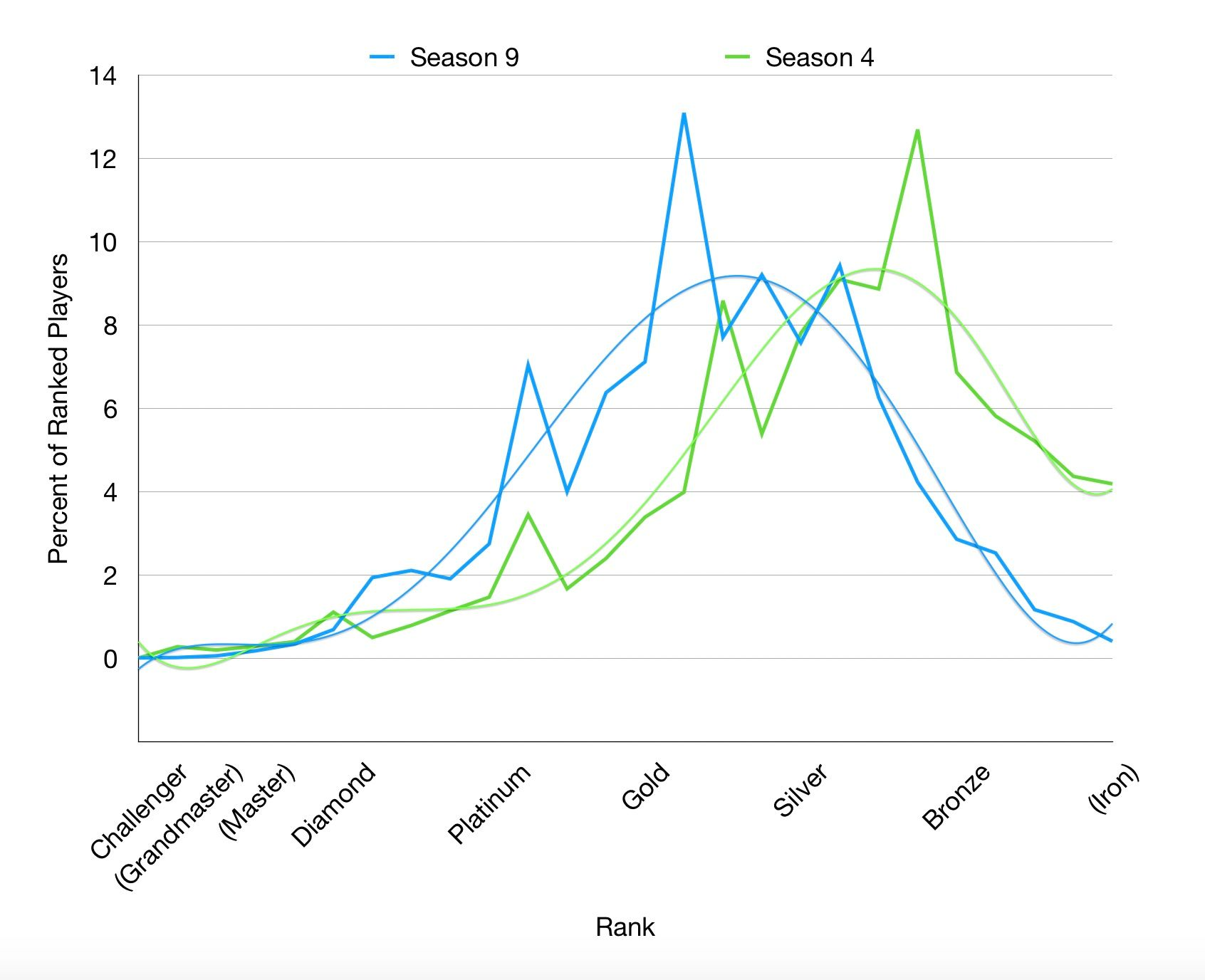 League of Legends ranked distribution in season 9 compared to season 4
