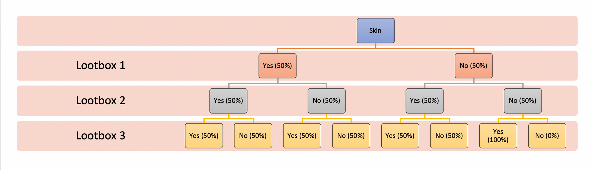 Tree diagram of skin dropchance when opening 3 lootboxes in League of Legends