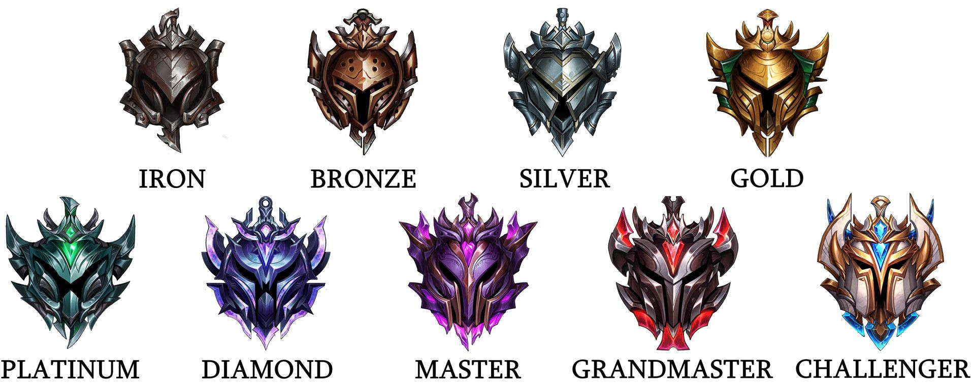 League of Legends all Ranks: Iron, Bronze, Silver, Gold, Platinum, Diamond, Master, Grandmaster, Challenger